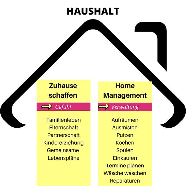 Haushalt-Home-Management-Zuhause-Ordnung-schaffen
